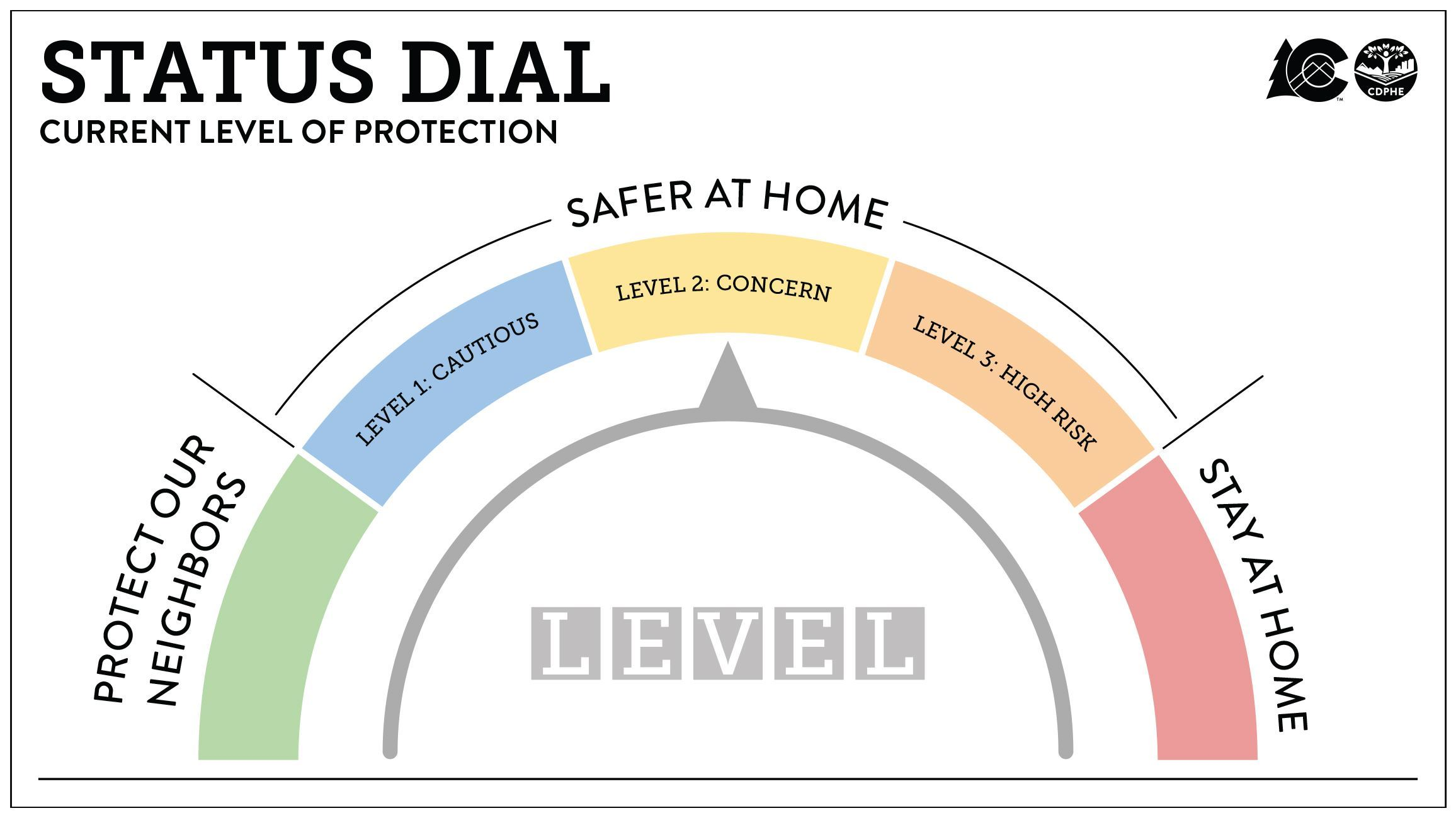 Safer at Home COVID Dial Image